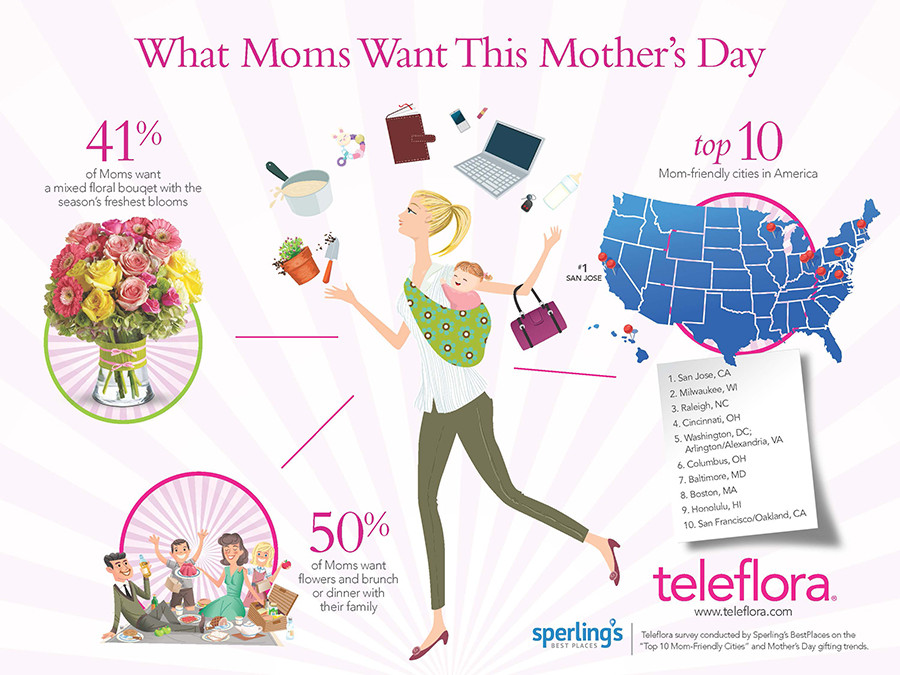 teleflora-mothers-day-infographic-900x675